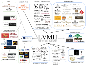 saupload_brands_map_lvmh